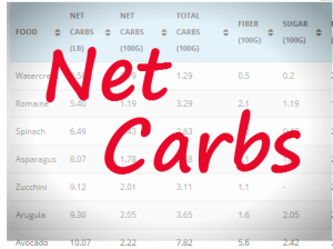 Net Carbs in a Ketogenic Diet