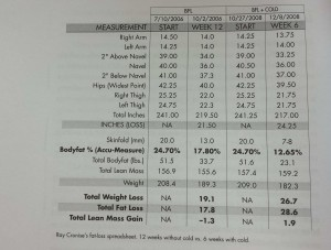 Ray Cronise, before and after body fat chart - Cold Therapy