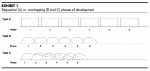 "Sequential Vs Overlapping Development Phases from the ""New New Product Development Game"""